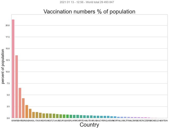 Corona_VaccinationperCountryPopulation_sns_2
